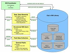 GIS Users & Database Access Diagram